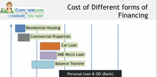 Different types of loans and financing cost