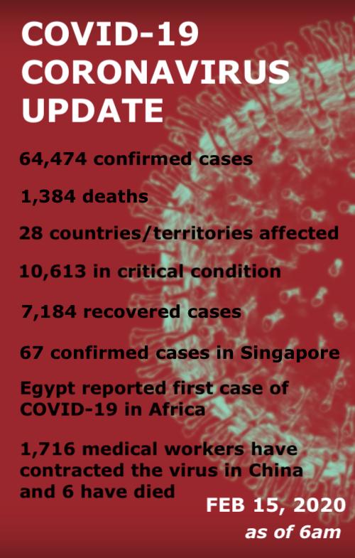 Coronavirus Covid 19 Update: Daily Brief: COVID-19 Update For Feb 15, 2020