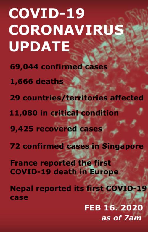 Coronavirus Covid 19 Update: Morning Brief: COVID-19 Update For Feb 16, 2020